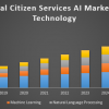 Global Citizen Services AI Market | free Classified | Free Advertising | free classified ads