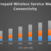 Global Prepaid Wireless Service Market | free Classified | Free Advertising | free classified ads