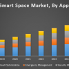 Global Smart Space Market | free Classified | Free Advertising | free classified ads