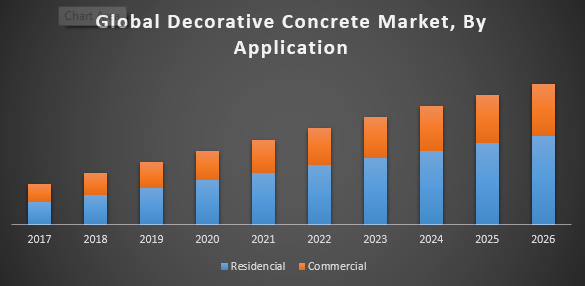 Global Decorative Concrete Market | free Classified | Free Advertising | free classified ads