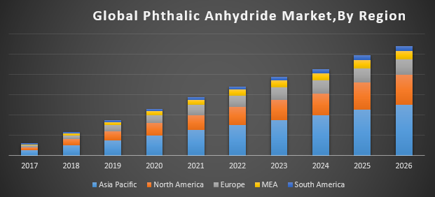Global Phthalic Anhydride Market | free Classified | Free Advertising | free classified ads