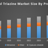 Global Triazine Market | free Classified | Free Advertising | free classified ads