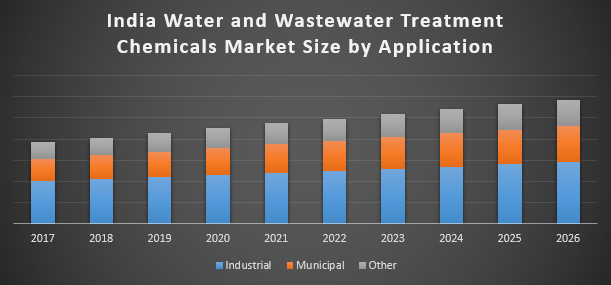 India Water and Wastewater Treatment Chemicals Market | free Classified | Free Advertising | free classified ads
