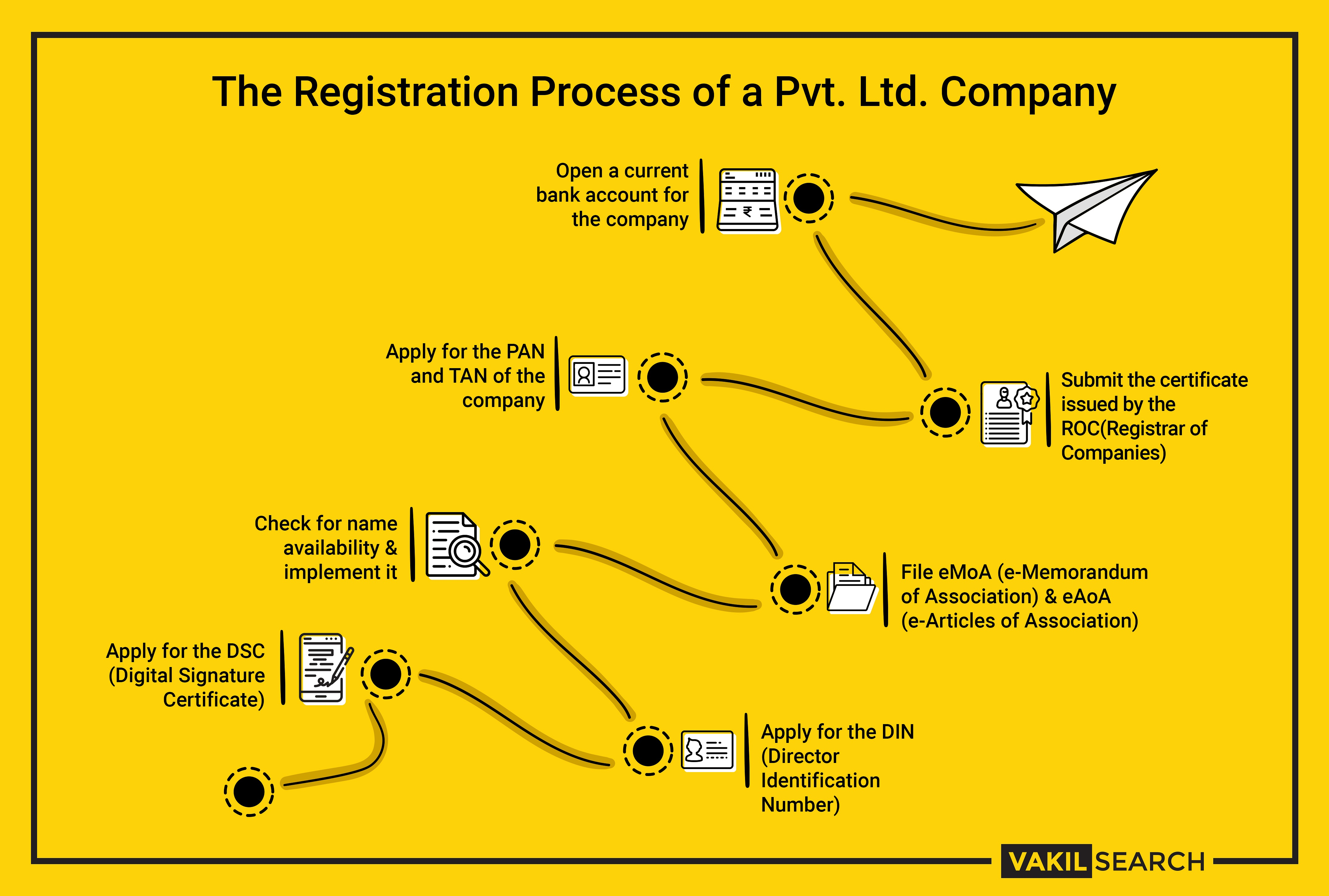 Company Registration In pune | free Classified | Free Advertising | free classified ads